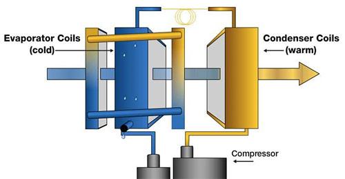 How LGR Dehumidifiers Work