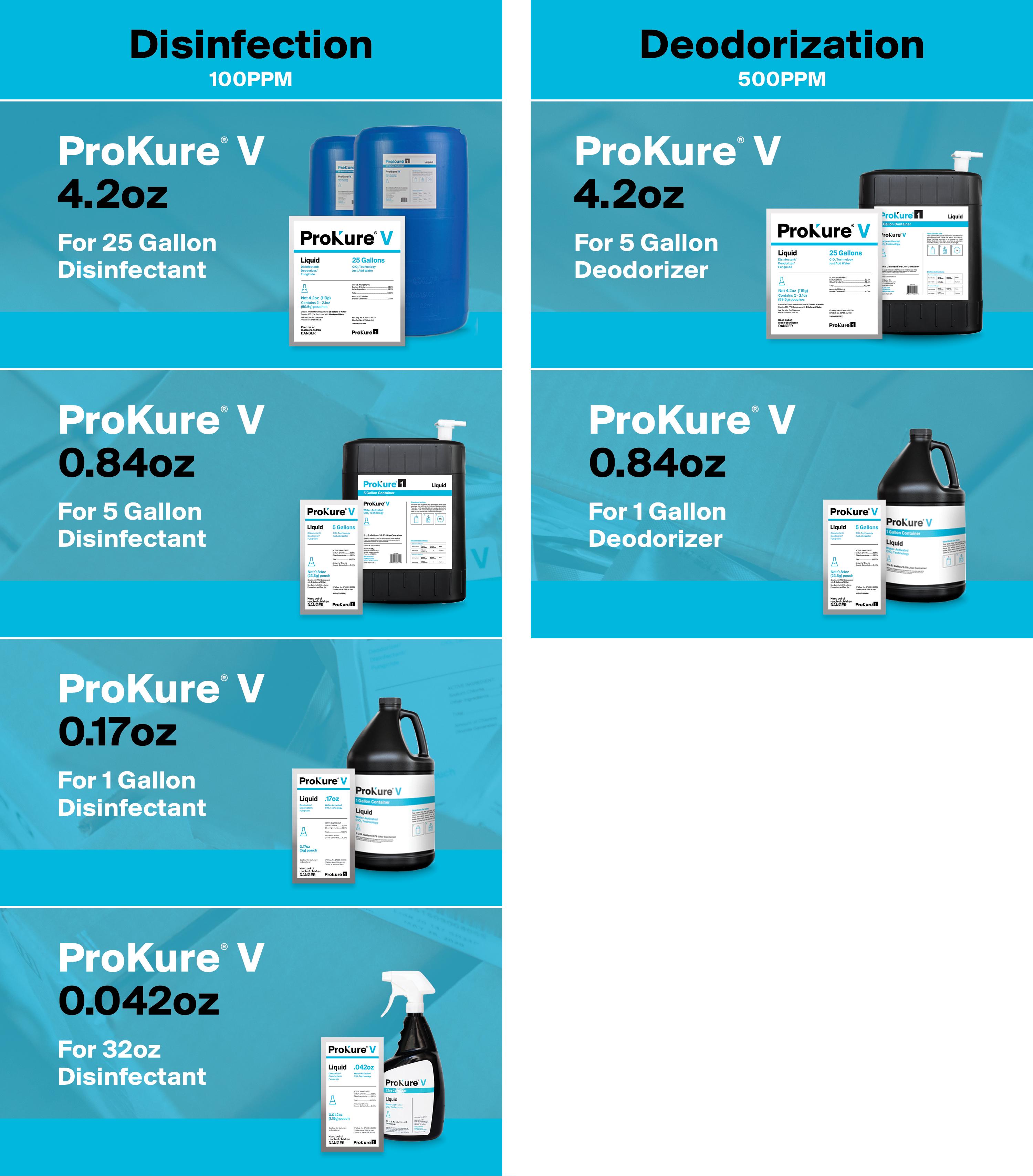ProKureV Dilution Chart