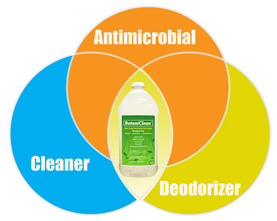 Antimicrobial, Cleaner, Deodorizer