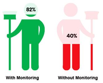systemsure ATP monitoring